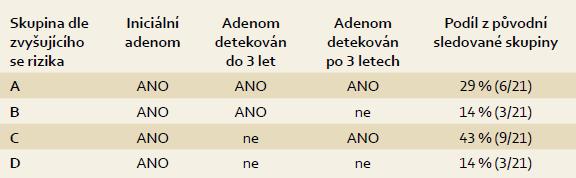 Rozdělení pacientů dle opakované detekce následných adenomů. Tab. 1. Selection of patients due to repeated detection of recurrence adenomas.