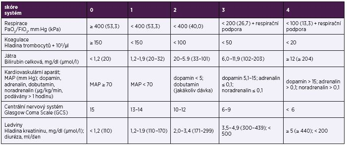 Sequential Organ Failure Assessment (SOFA) skóre