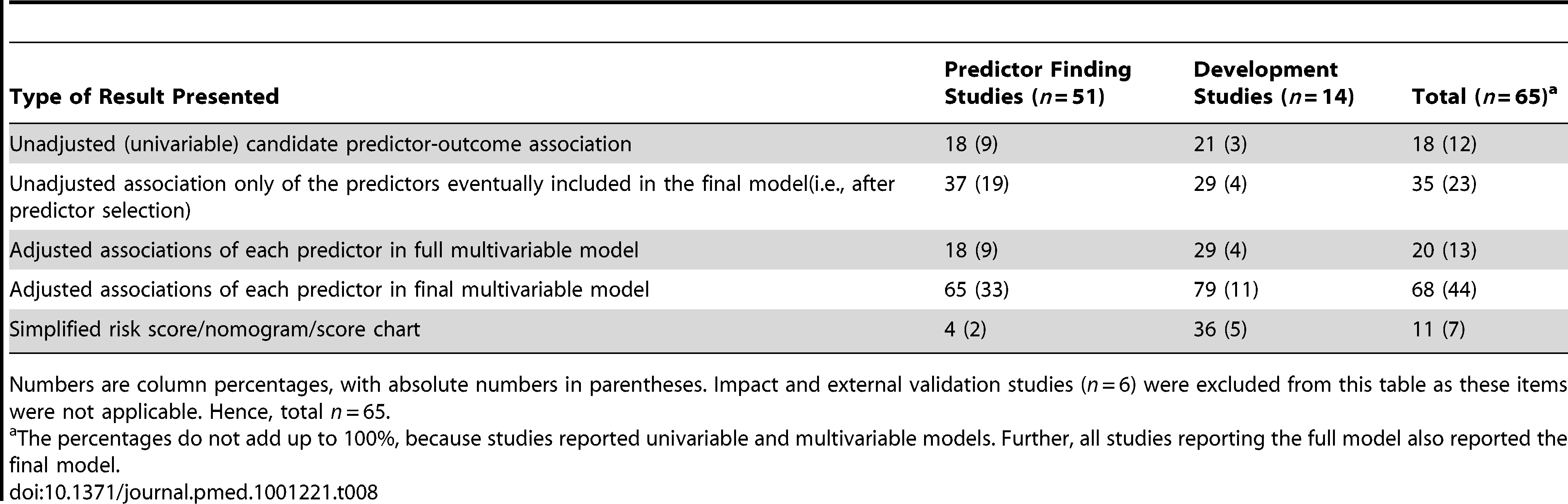 Presentation of the results, stratified by type of prediction study.