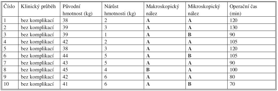 Souhrnné výsledky experimentální části studie Tab. 1. Summarized results of the experimental part of the study