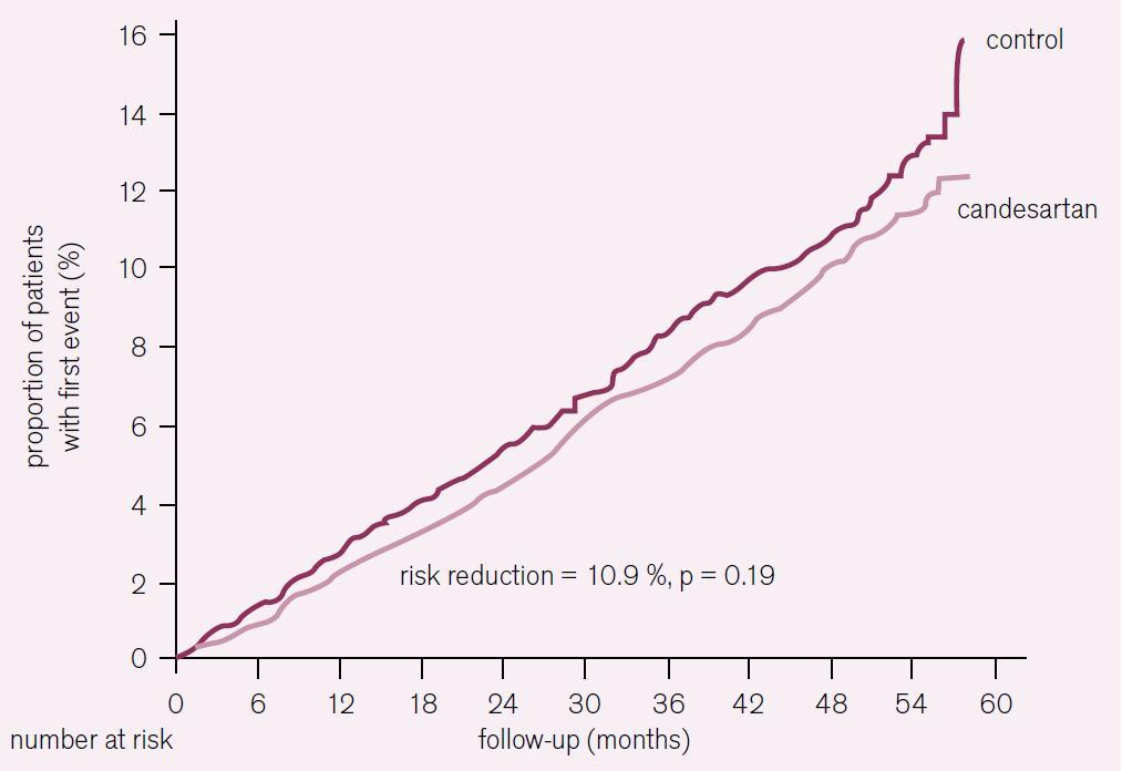 Studie SCOPE [4]. Kaplan-Mayerova křivka výskytu první KV příhody.