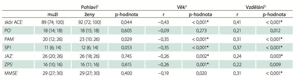 Vztah celkového skóru a jednotlivých subškál k demografickým proměnným.