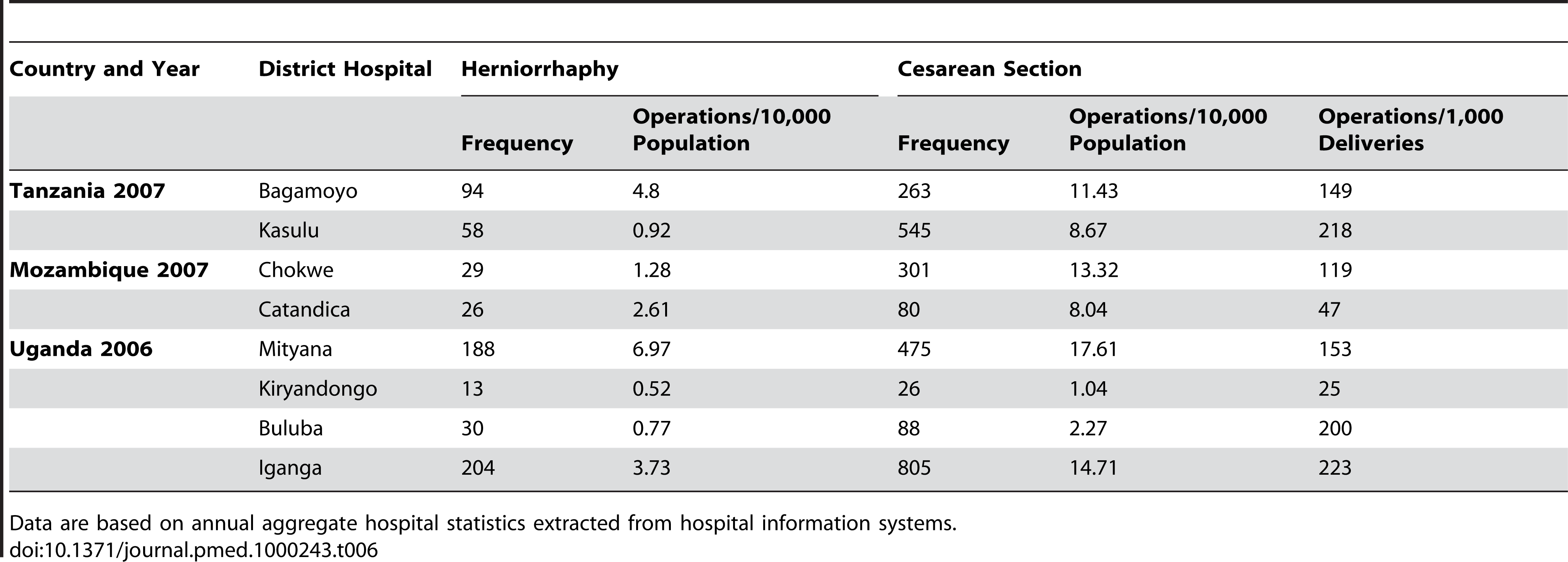 Annual rates of hernia operations and cesarean operations/10,000 population.