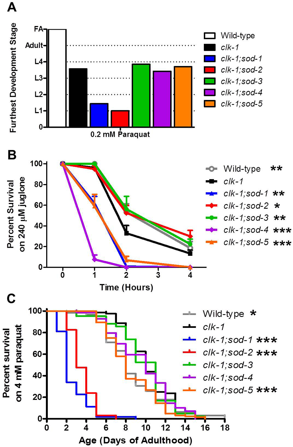 Deletion of individual <i>sod</i> genes results in a compartment specific effect on sensitivity to oxidative stress in <i>clk-1</i> worms.