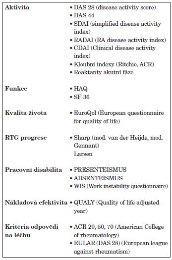 Ukazatele hodnocení aktivity, funkčního stavu, kvality života a strukturální progrese u RA.