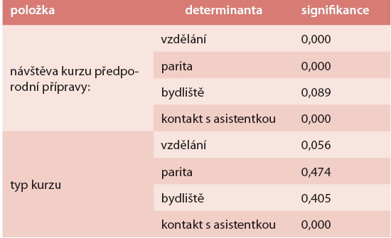 Test statistické významnosti (Pearsonův χ<sup>2</sup> -test) – determinanty prenatálního kurzu