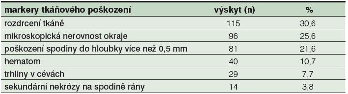 Přehled markerů tkáňového poškození na testovaných tkáňových vzorcích