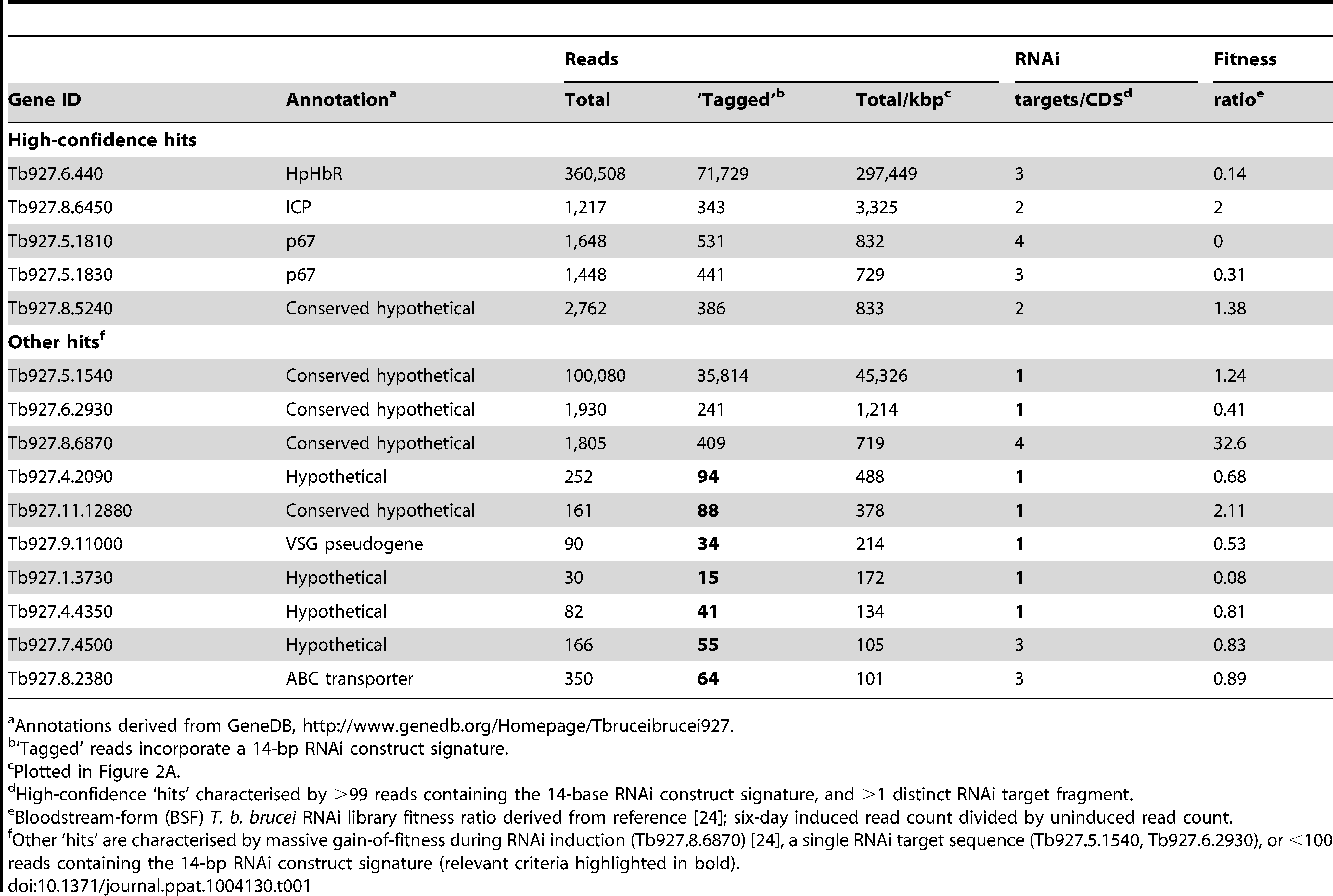 Summary of RIT-seq outputs following RNAi library selection in NHS.