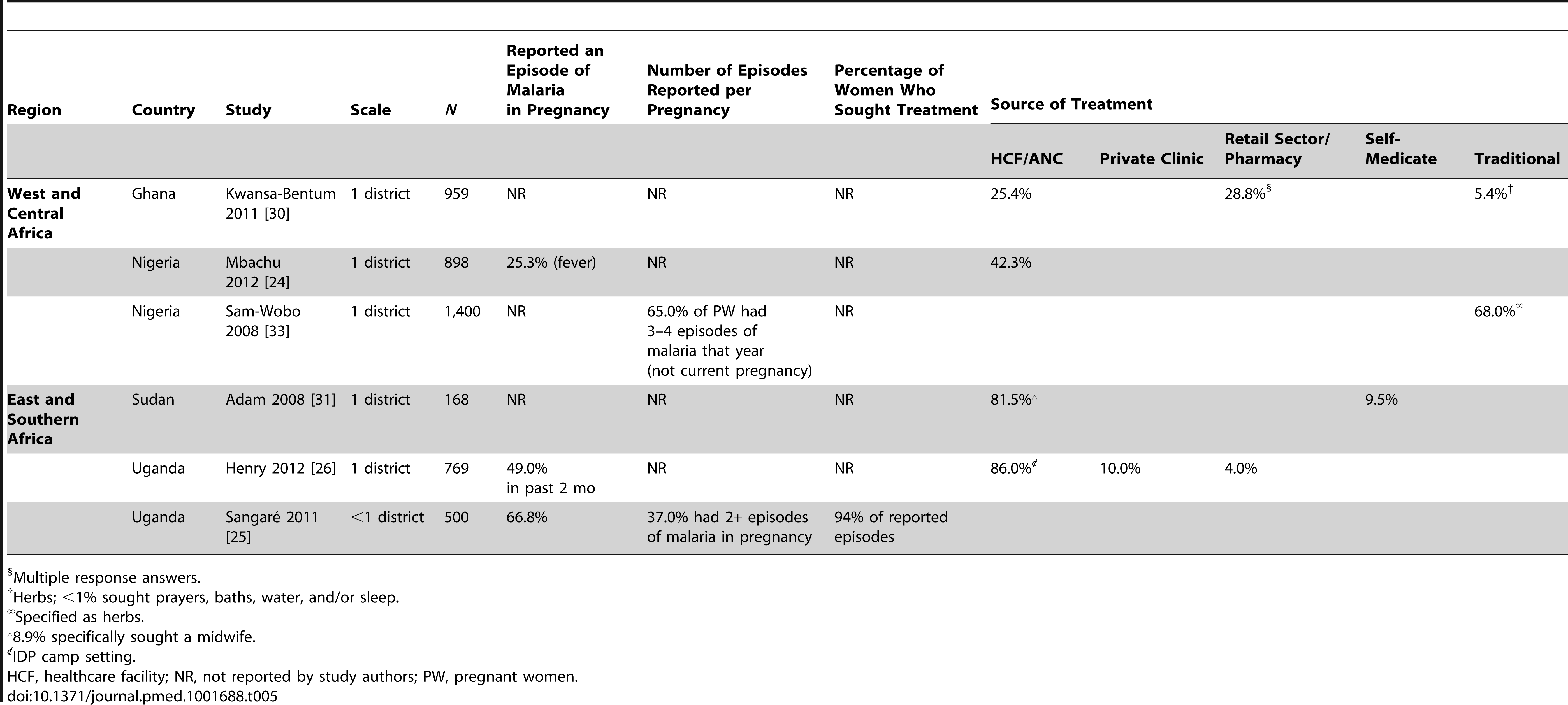 Symptoms and number of episodes of malaria in pregnancy, and percentage who sought treatment by source, reported by pregnant women: population-based studies.