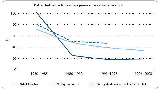 Redukce radioterapie a snížení četnosti skoliózy.
