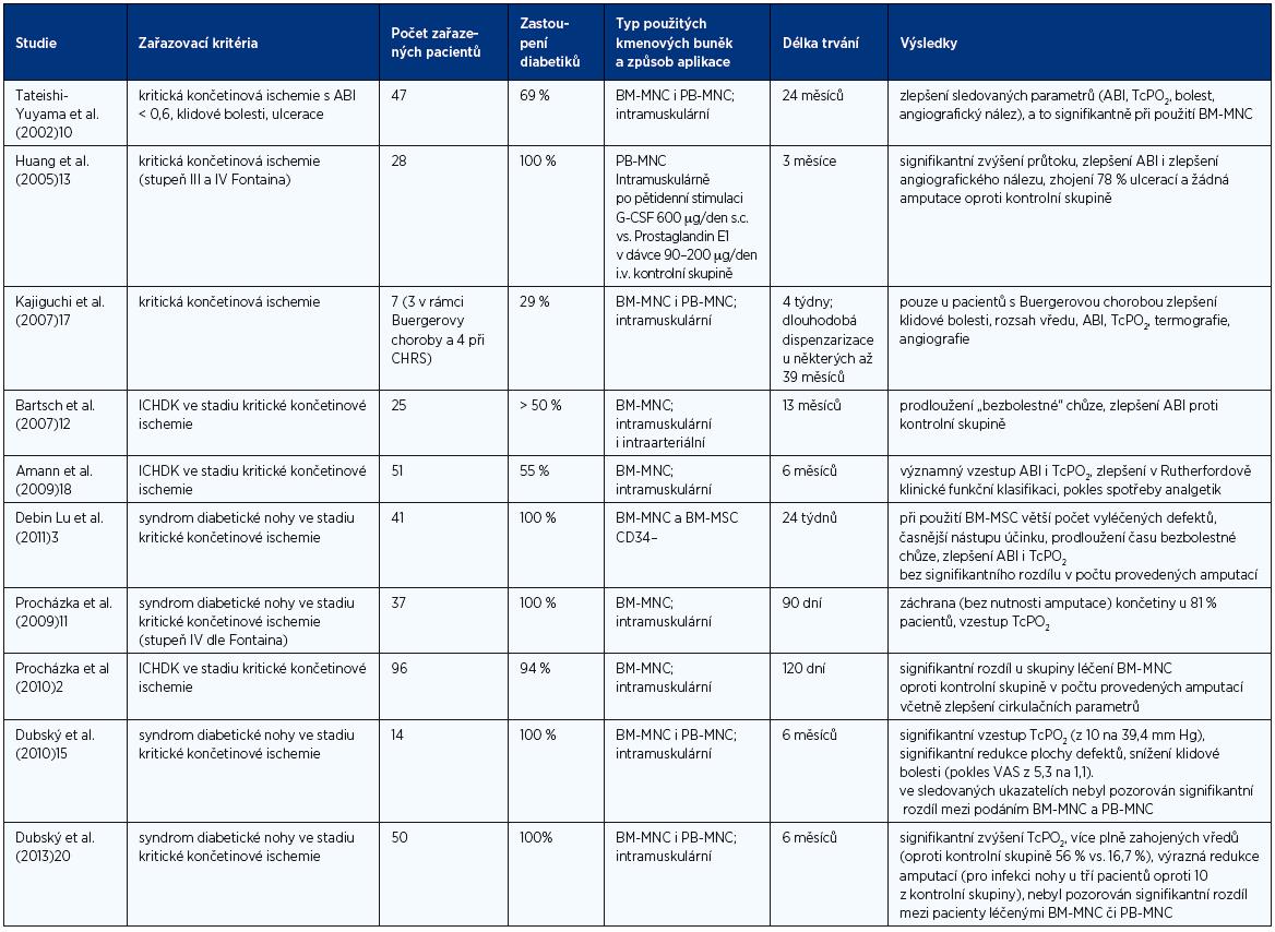 Přehled klinických studií