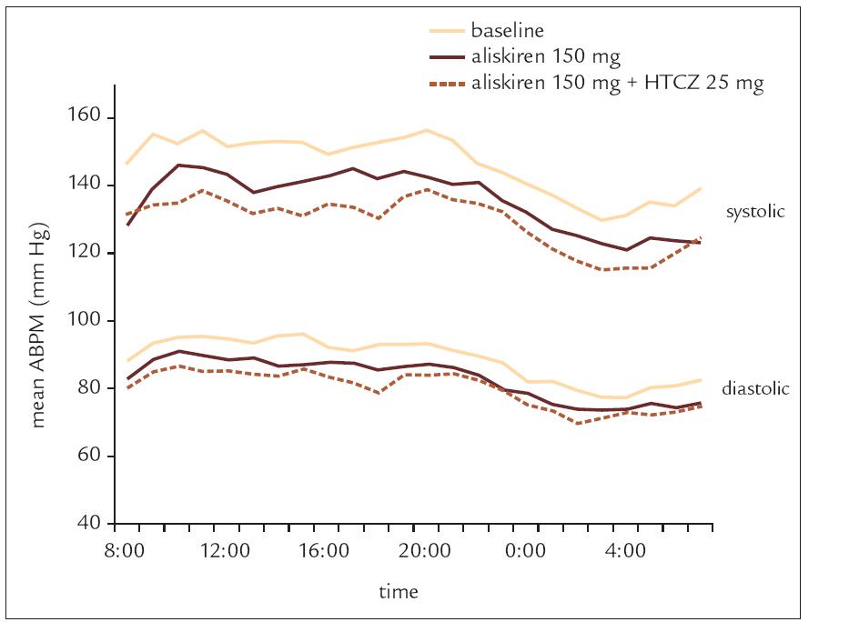 Vliv podání aliskirenu samotného nebo v kombinaci s hydrochlorothiazidem na systolický a diastolický TK v průběhu 24 hodinové monitorace TK. (O'Brien et al, 2007 [7]).