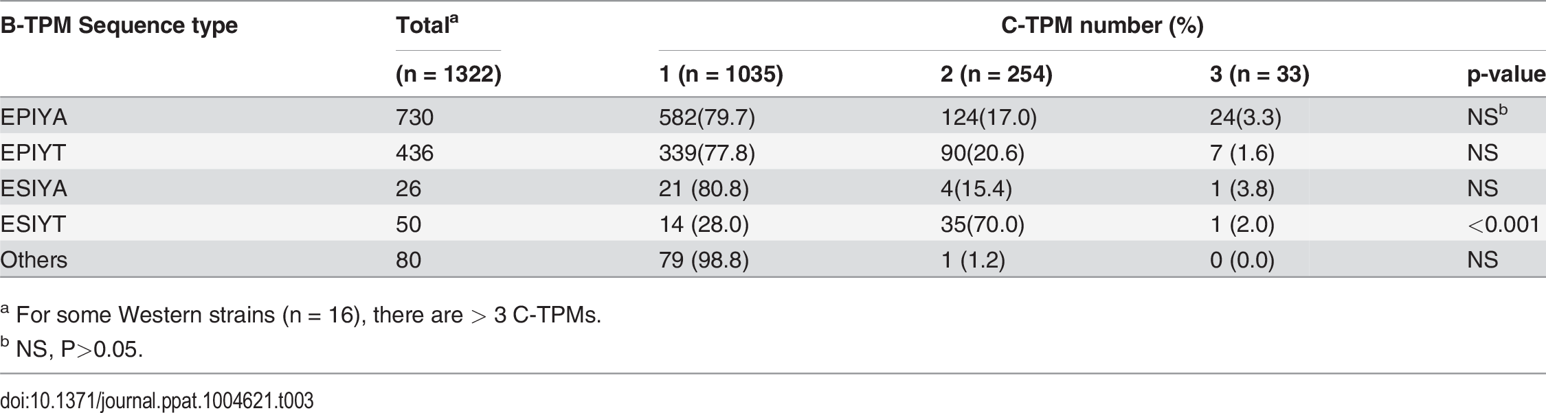 Relation of B-domain TPM sequence type to number of C-domain TPMs in 1322 Western CagA sequences.
