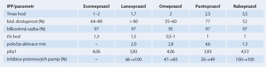 Srovnání důležitých parametrů farmakokinetiky a dalších vlastností IPP.