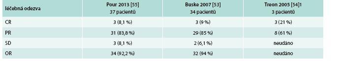 Výsledky léčby našich pacientů s WM chemoterapií R-CHOP dle analýzy provedené v roce 2013. Celkem bylo hodnoceno 37 pacientů - 25 mužů, 12 žen, medián sledování 38 měsíců [55]. Pro srovnání uvádíme výsledky podobně léčených nemocných ze zahraničních center.