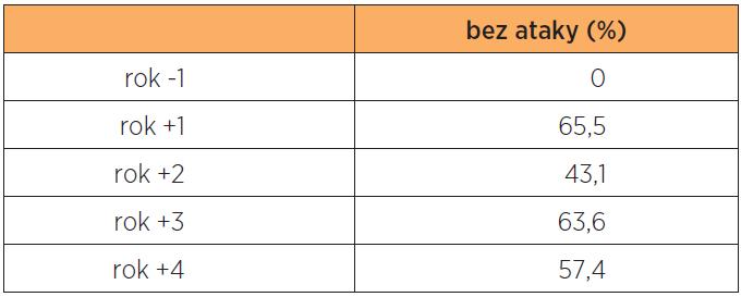 Skupina B (n = 54) - podíl pacientek (%) bez ataky RVVK v jednotlivých rocích
