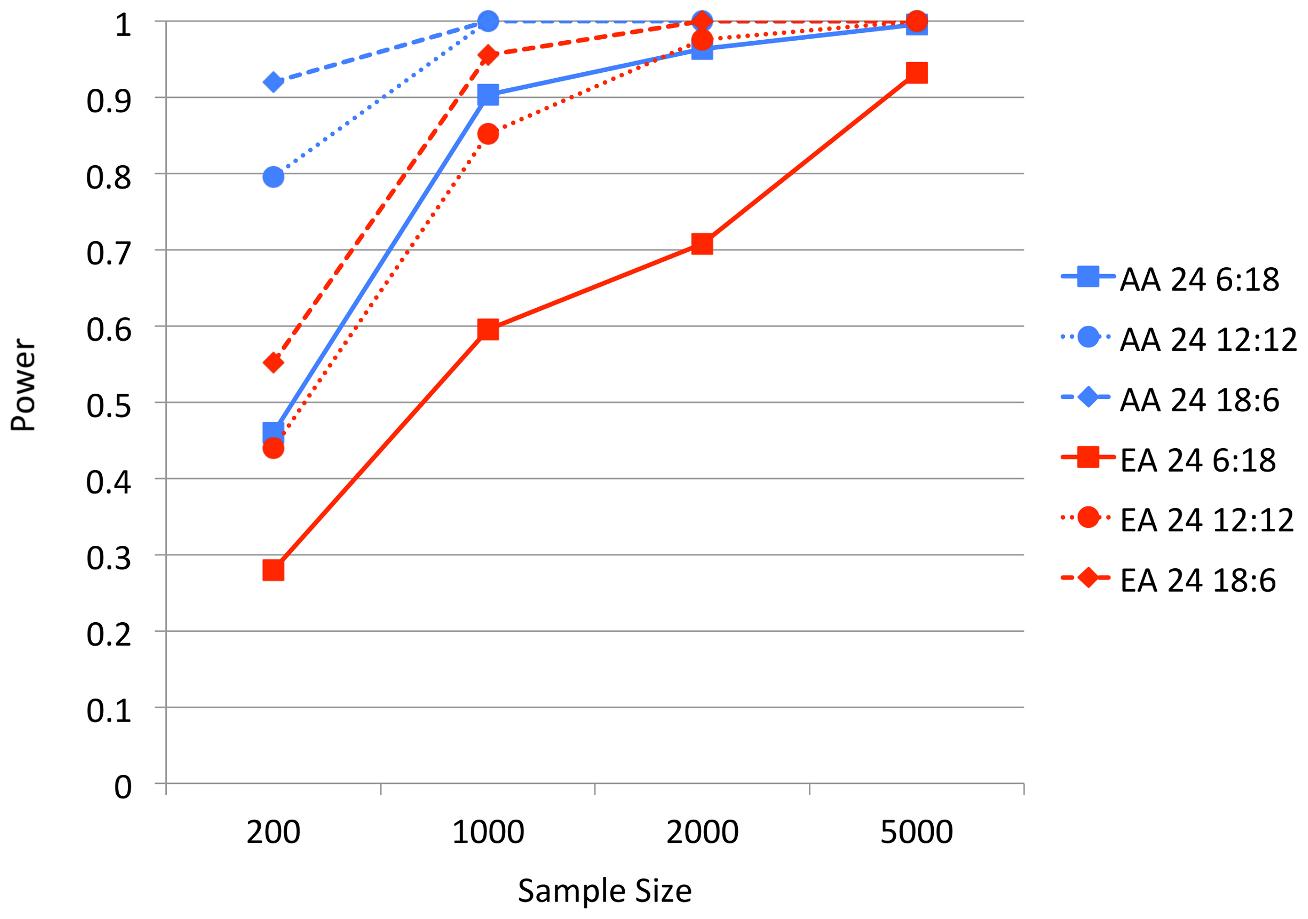 BOMP Power estimates for multiple genes (24) case-control studies.