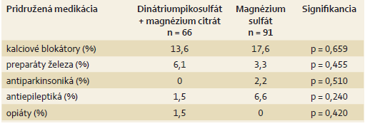 Charakteristika súboru – pridružená medikácia. Tab. 4. Cohort characteristics – additional medication.