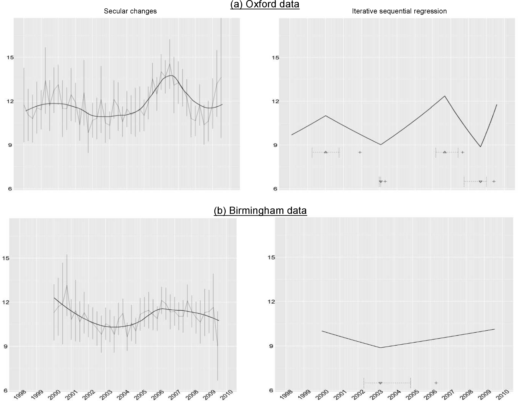 Comparison of secular changes in neutrophils across Oxford (top panels) and Birmingham (bottom panels) hospitals.
