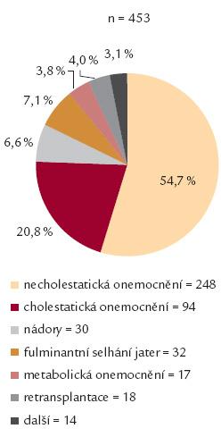 Indikace k transplantaci jater na CKTCH v letech 1983–2013.