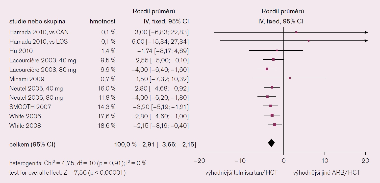 Vliv léčby telmisartanem + HCTZ na hodnotu sTK [14].