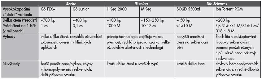 Porovnání sekvenačních technologií dostupných v ČR v roce 2012. Údaje byly převzaty z dostupných firemních specifikací a/nebo z referencí (8,9).