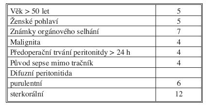 Určování hodnoty Mannheim Peritonitis Index (MPI)  Tab. 3. Mannheim peritonitis index