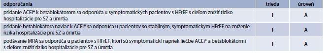 Tab. 18.7 | Farmakologická liečba odporúčaná pacientom so symptomatickým (NYHA trieda II-IV) SZ s redukovanou ejekčnou frakciou