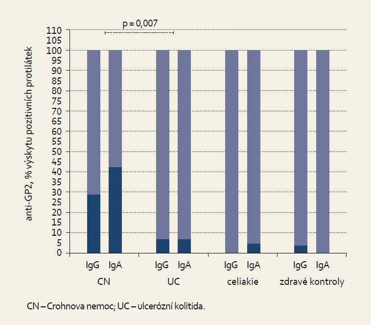 Anti-GP2 IgG a IgA v jednotlivých skupinách – podíl pozitivních nálezů. Graph 1. Anti-GP2 IgG and IgA in examined cohorts – proportion of positive findings.
