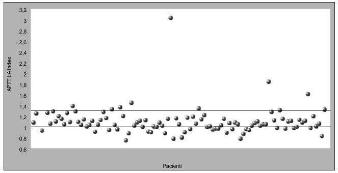 aPTT LA index dle věku (1–6 let).