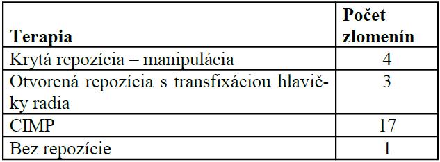 Počet zlomenín podľa spôsobu operačnej liečby (n=25)