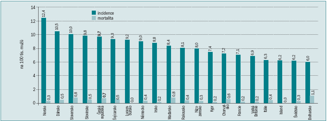 Pořadí 20 zemí Evropy podle hrubé incidence nádorů varlat v roce 2008.