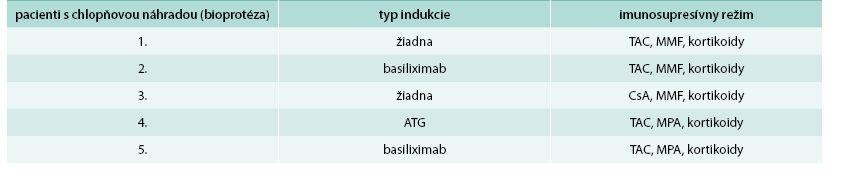 Typ indukcie a indukčný režim u pacientov s chlopňovou náhradou po transplantácii obličky v Transplantačnom centre Martin