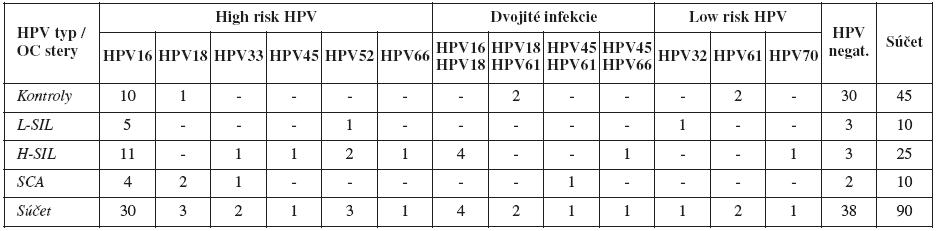 Zastúpenie HPV genotypov v sledovaných skupinách pacientok