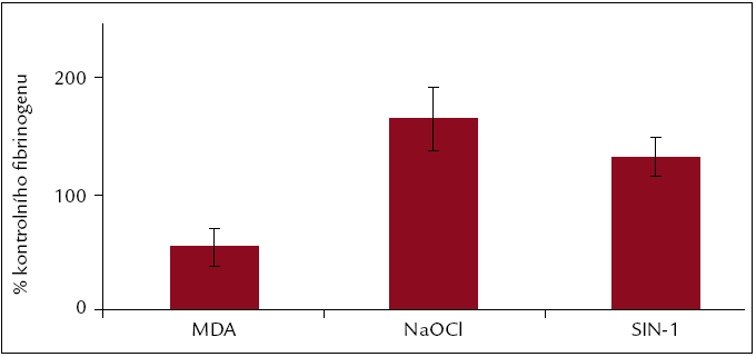 Dynamická adheze v přítomnosti fibrinogenu, modifikovaného MDA, NaOCl a SIN-1. Hodnoty jsou vyjádřeny jako procenta hodnot kontrolního fibrinogenu pro jednotlivé modifikace.