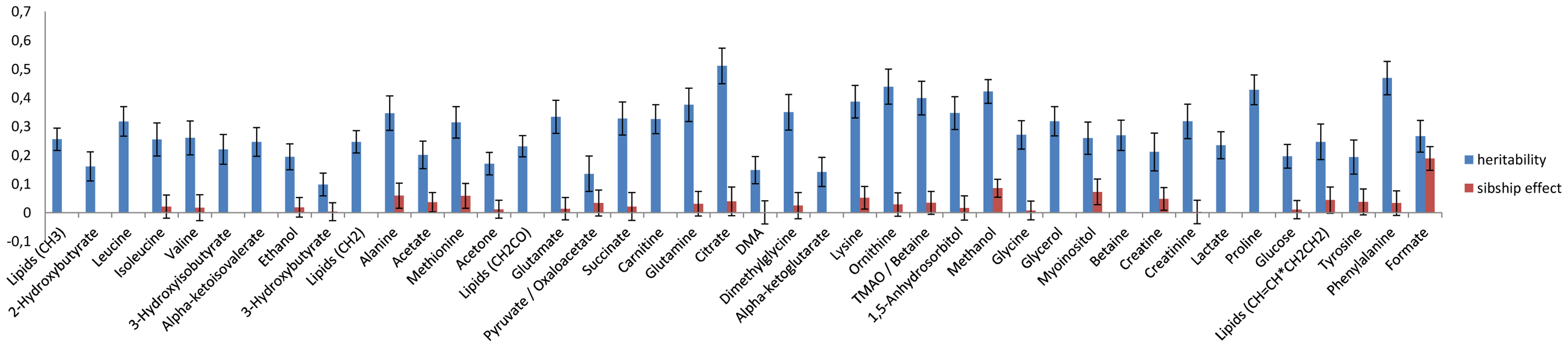 Heritability and sibship effects on the NMR metabolites.
