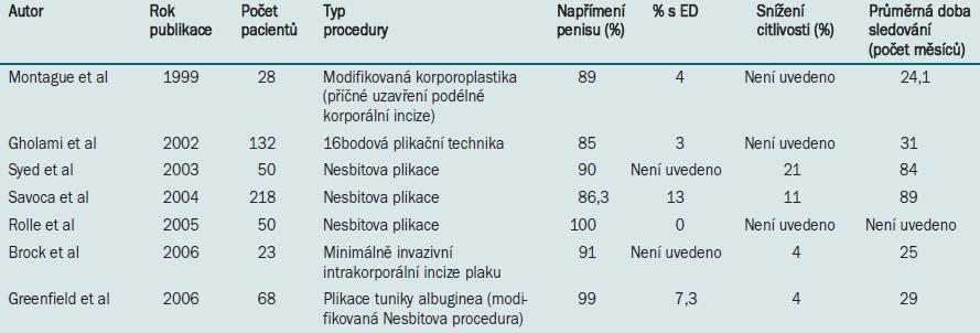 Publikované údaje týkající se plikační procedury.