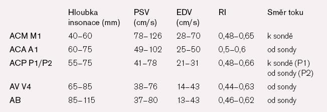 Fyziologický nález na hlavních intrakraniálních tepnách.