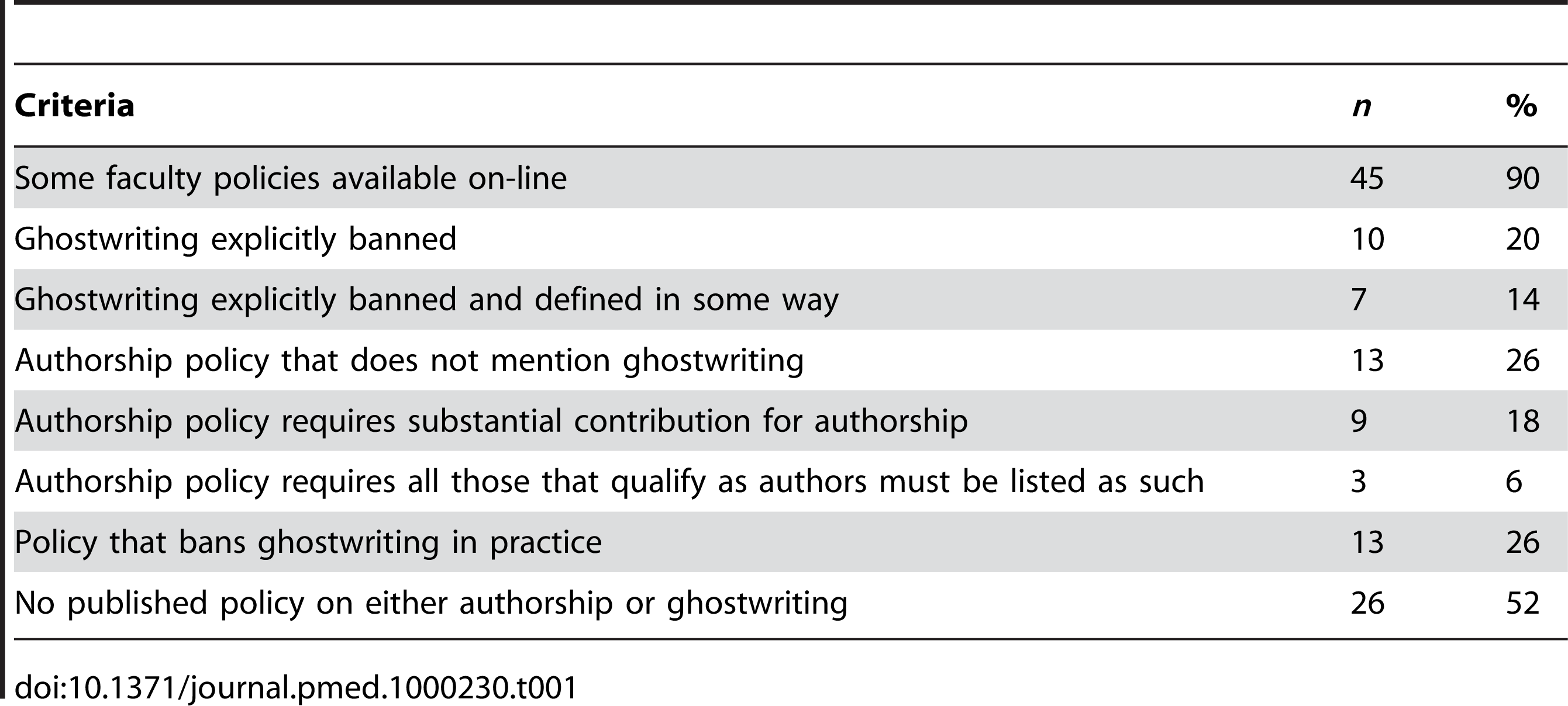 Published policies of academic medical centers meeting specific criteria (<i>n</i>=50).