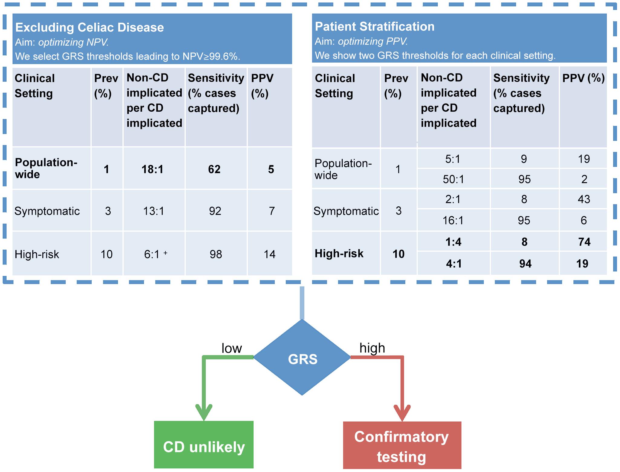 Example clinical scenarios.