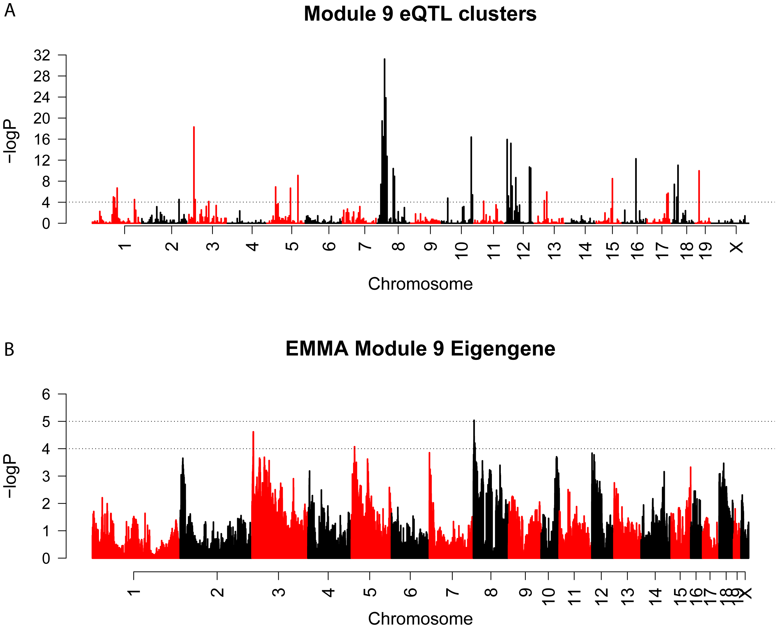 EQTL hotspot identification and genome-wide association identifies a regulator of M9 on Chromosome 8.