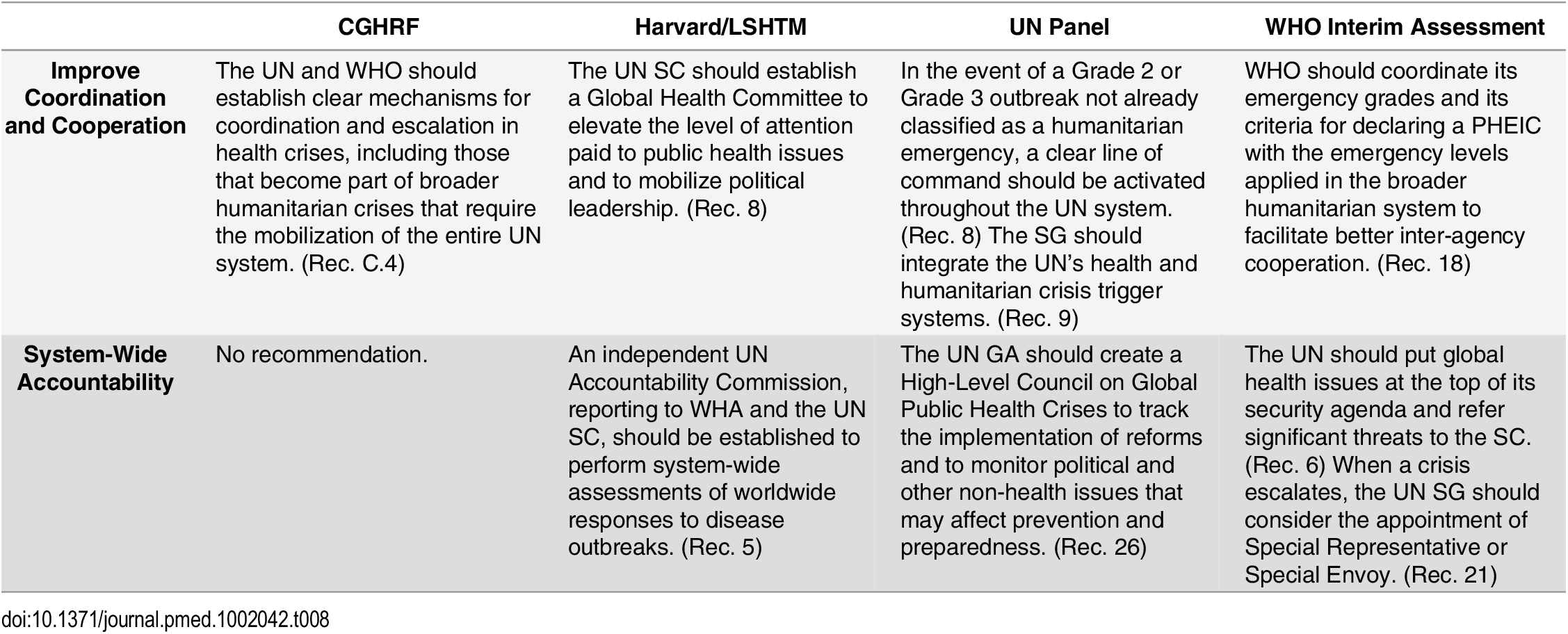 Recommendations from the Four Global Commissions Concerning Global Governance—Ongoing UN Reform.