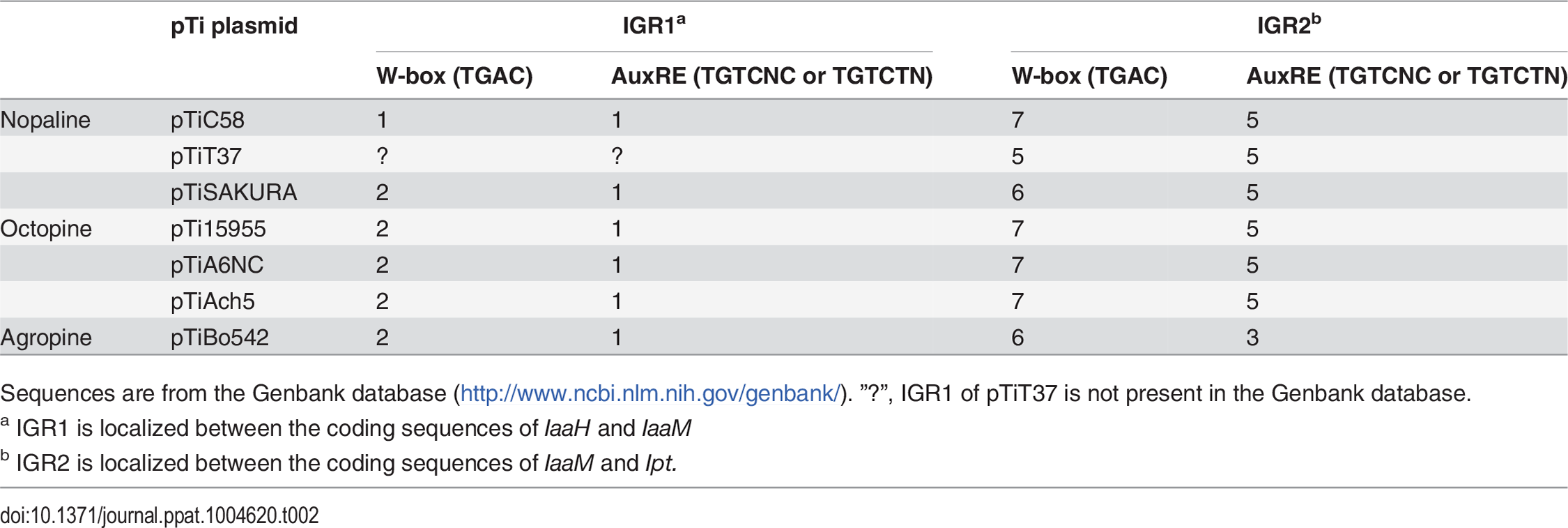Number of WRKY-boxes (W-boxes) and auxin response elements (AuxREs) within the intergenic regions (IGRs) of the tumor inducing (Ti) plasmids from different <i>A. tumefaciens</i> strains.