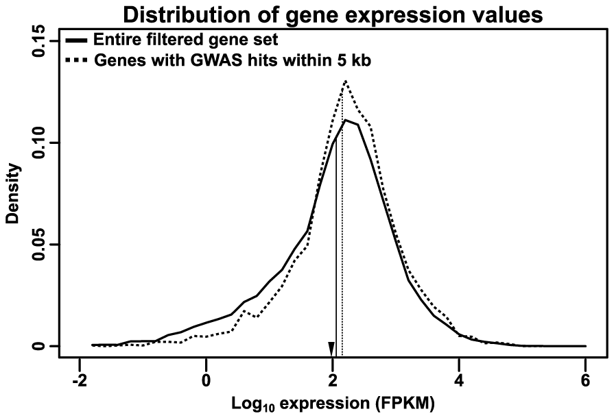 Distribution of RNA expression.