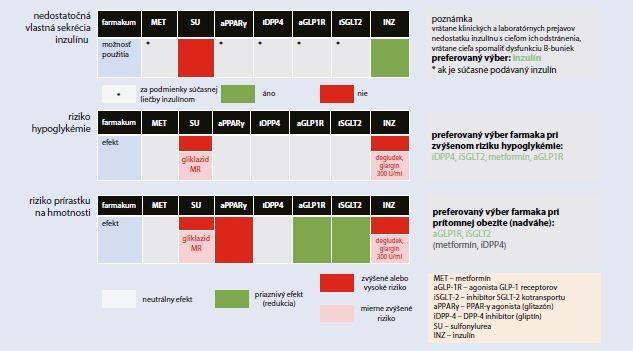 Schéma 6.3.3 | Klinické kategórie pre výber vhodnej farmakologickej liečby DM2T v zmysle EBM dôkazov (vlastná sekrécia inzulínu, riziko hypoglykémie a prírastku na hmotnosti