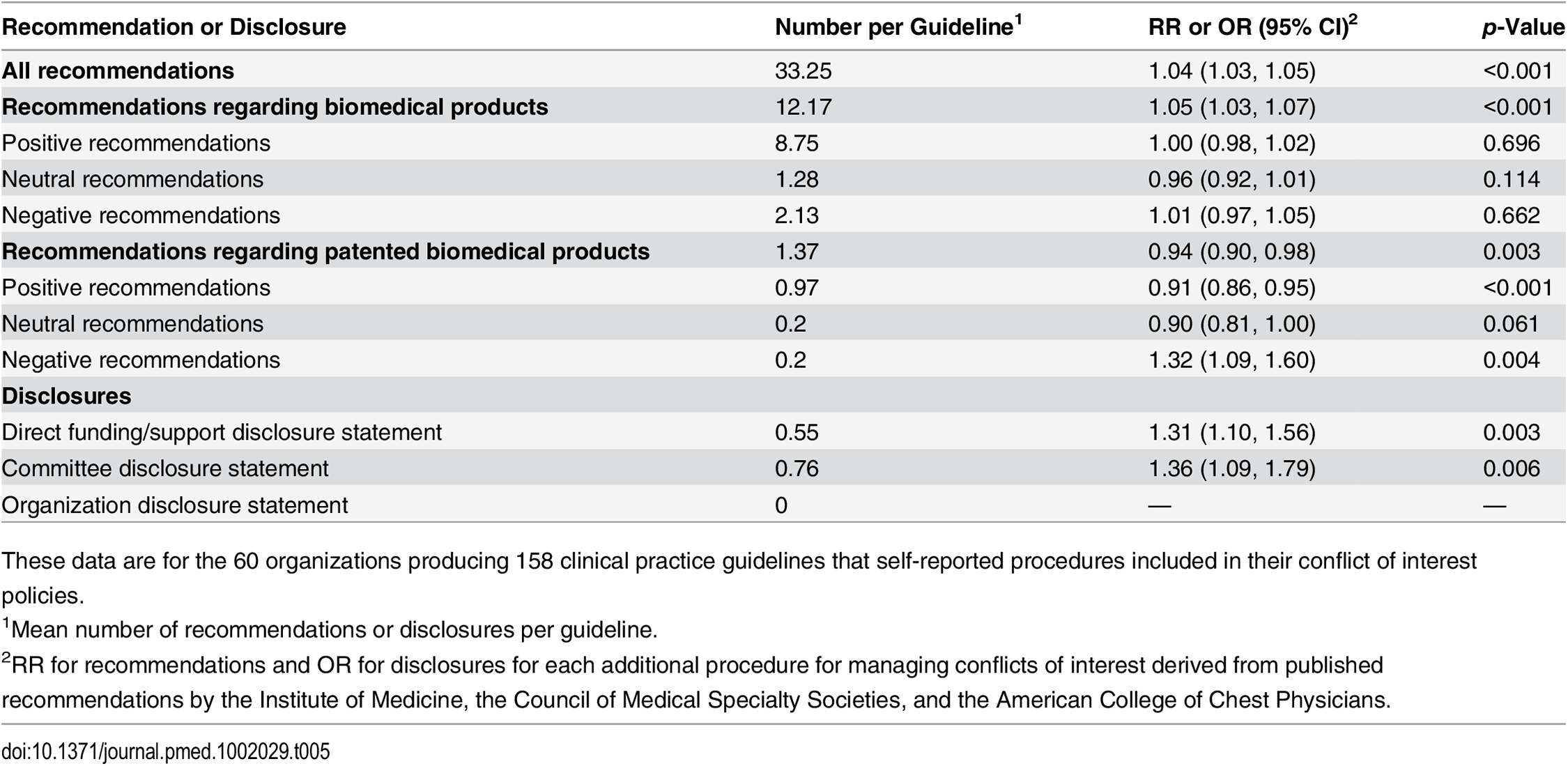 Clinical practice guideline recommendations and disclosures according to the number of procedures in an organization's conflict of interest policy.