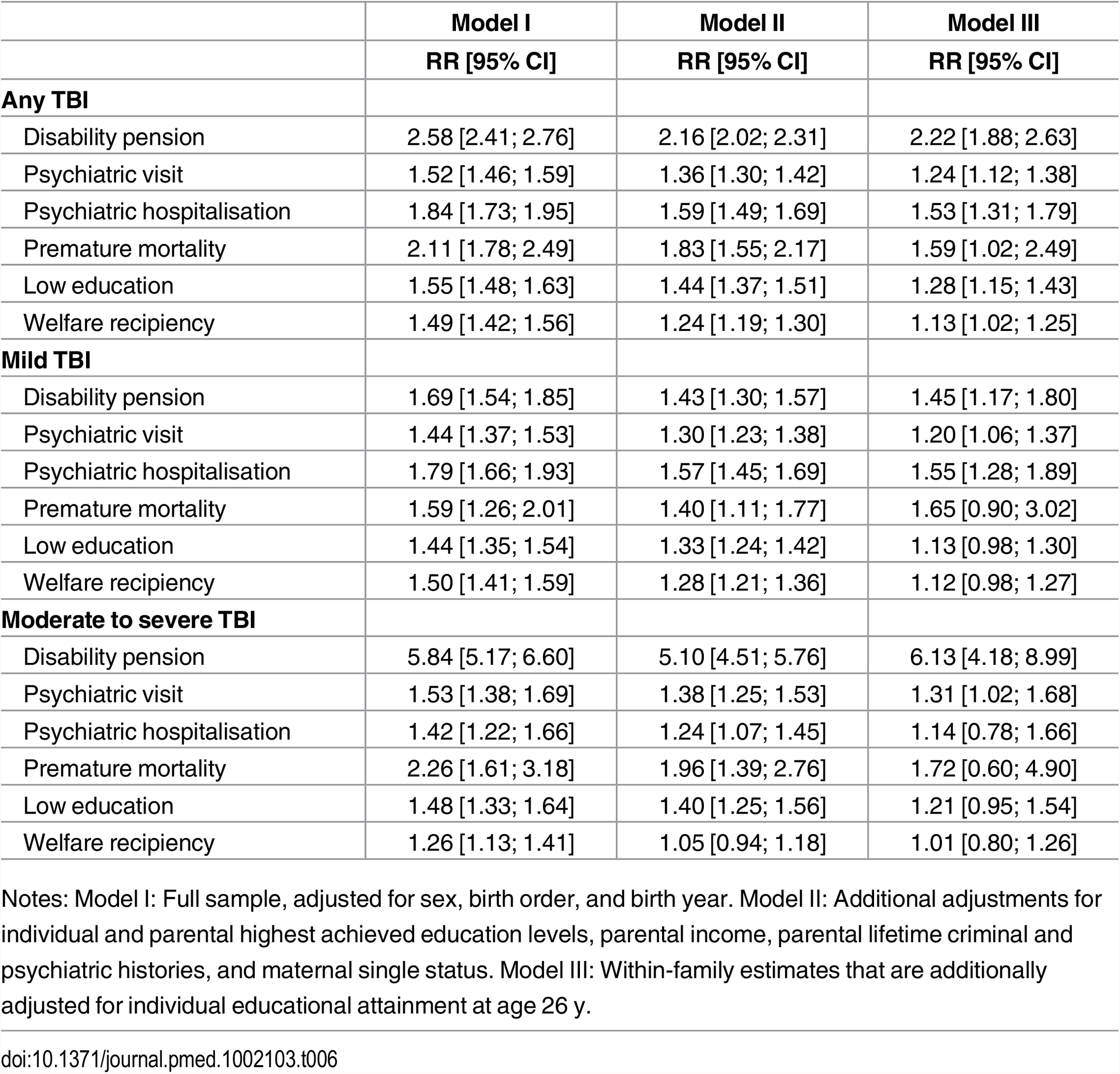 Relative risks (RR) and corresponding 95% confidence intervals (CIs) for the associations between recurrent TBI compared to single-episode TBI, across injury severity, before age 25 y and poor functioning in adulthood.
