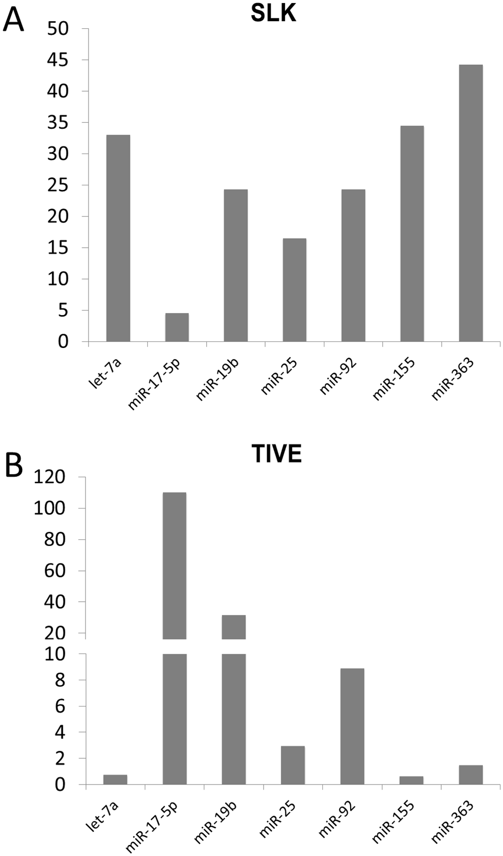 Quantitative RT-PCR analysis of miRNAs in latently KSHV-infected SLK and TIVE cells.