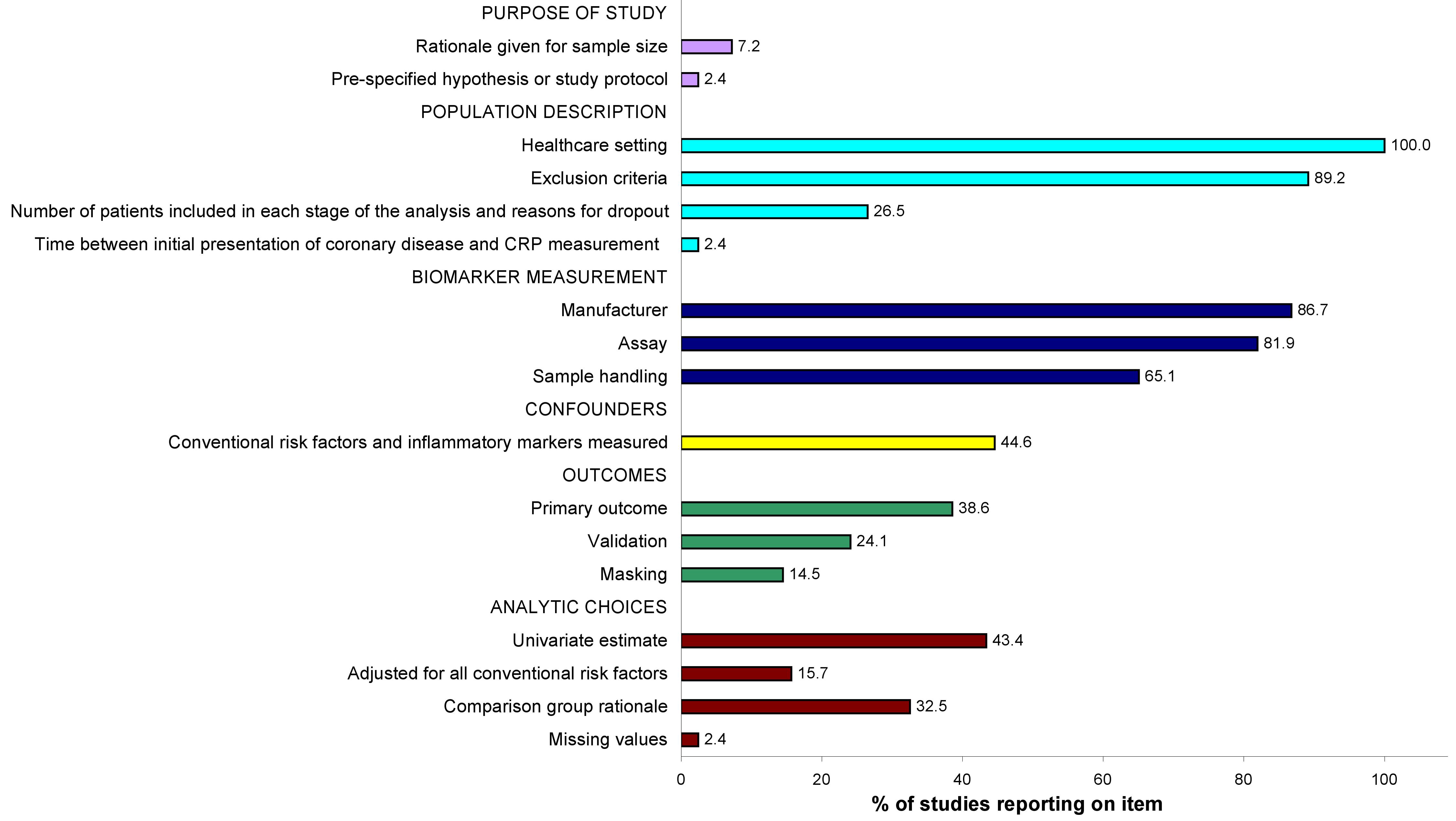 Quality of individual study reports (<i>n=</i>17 items, <i>n=</i>83 studies), based on the REMARK guidelines <em class=&quot;ref&quot;>[<b>11</b>]</em>.