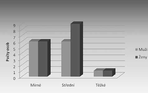 Rozdělení počtu osob s hlasovými obtížemi v populaci
